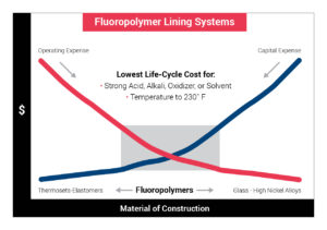 Fluoropolymer Lining Cost Saving Chart